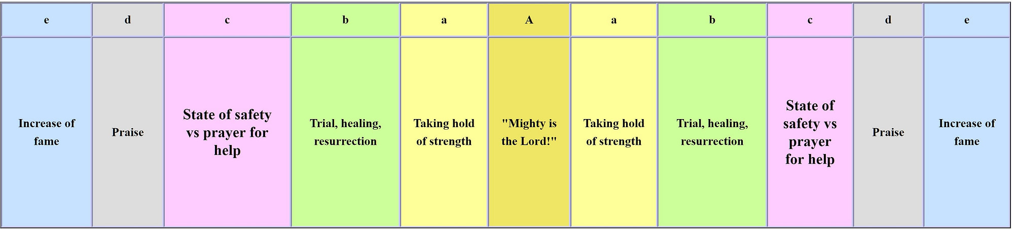 Pattern within Bible-Names-Code
