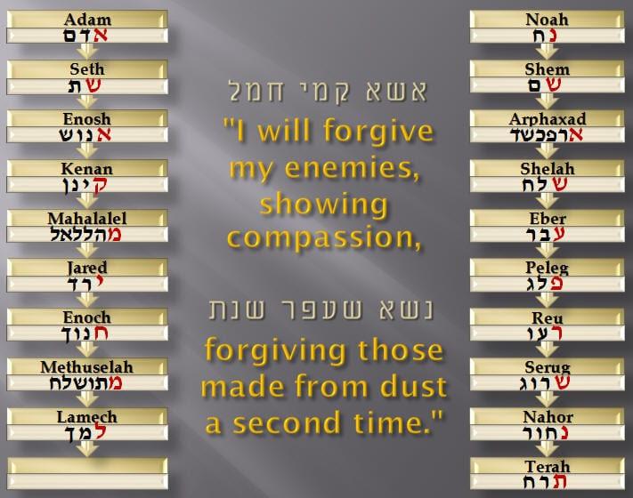 21B. Part B of Yitzchak Kaduri, Sharon, Saddam and Bush